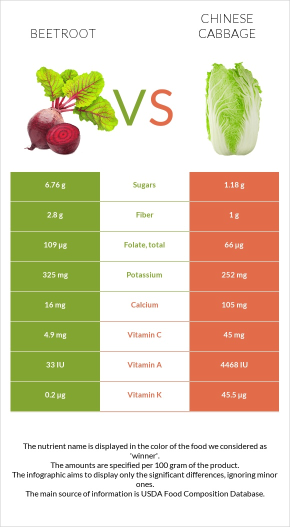 Beetroot vs Chinese cabbage infographic