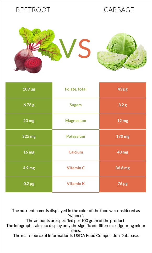 Beetroot vs Cabbage infographic