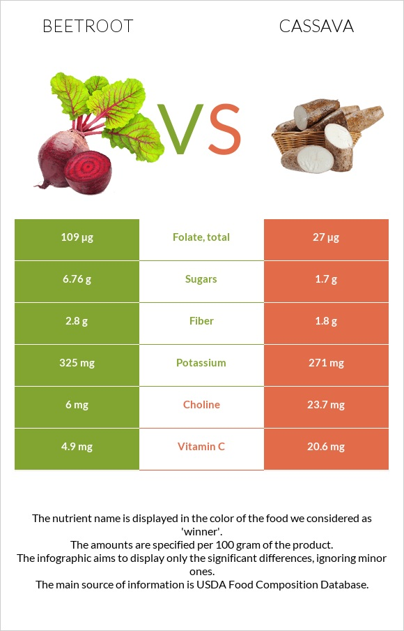 Beetroot vs Cassava infographic
