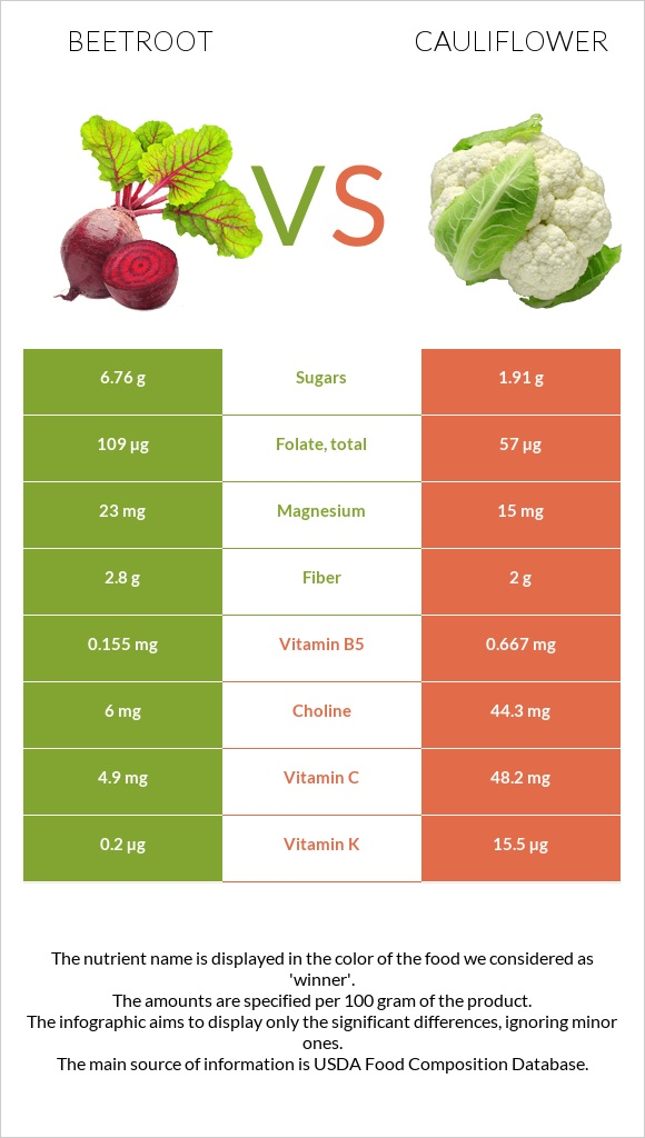 Beetroot vs Cauliflower infographic