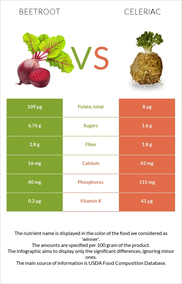 Beetroot vs Celeriac infographic