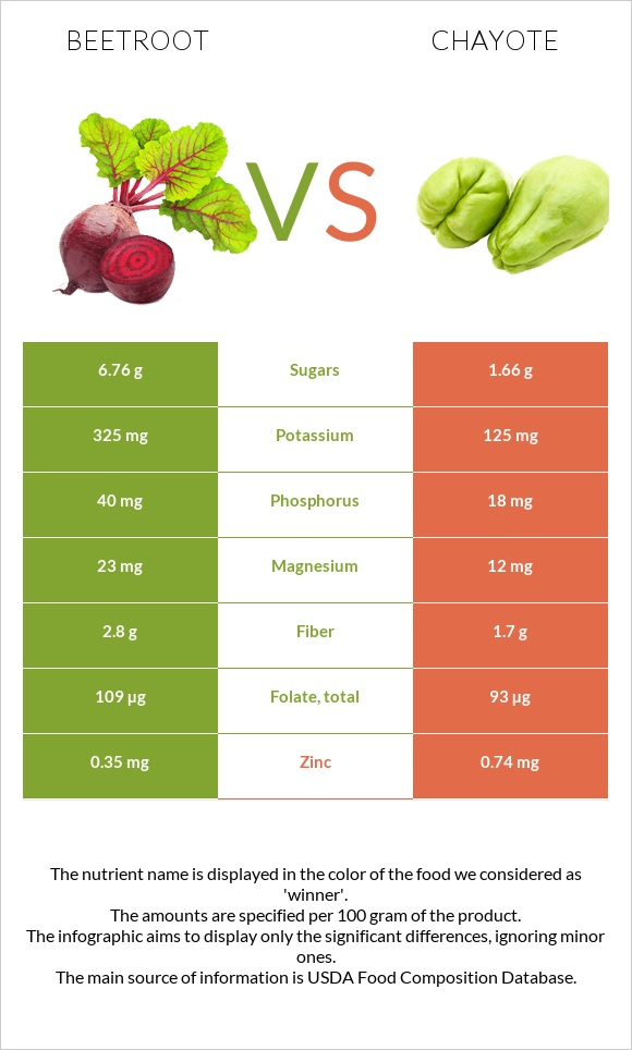 Beetroot vs Chayote infographic