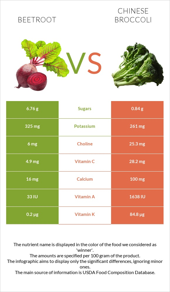 Beetroot vs Chinese broccoli infographic