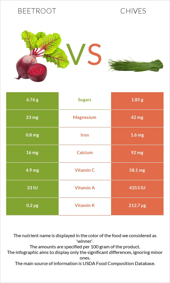 Beetroot vs Chives infographic