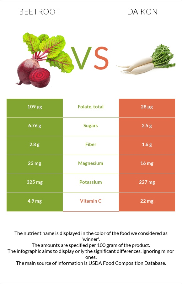 Beetroot vs Daikon infographic