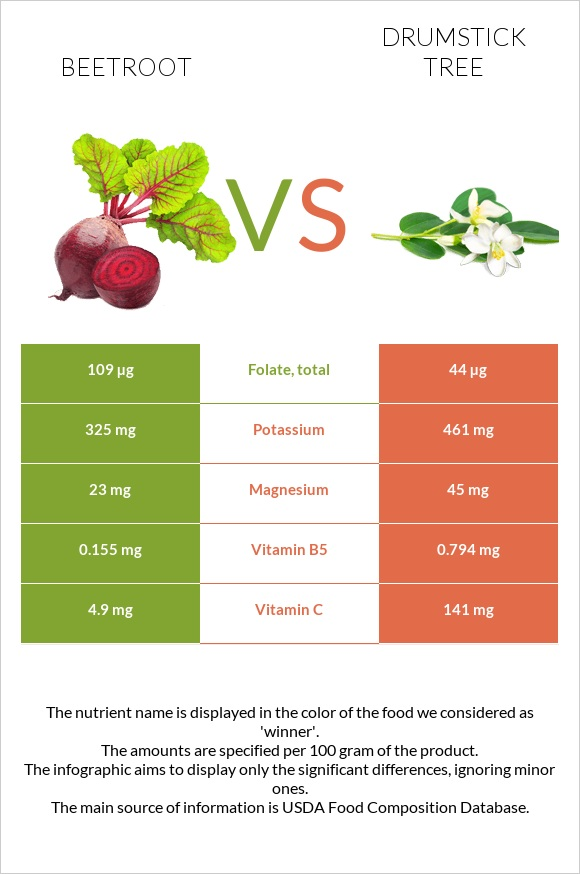 Beetroot vs Drumstick tree infographic
