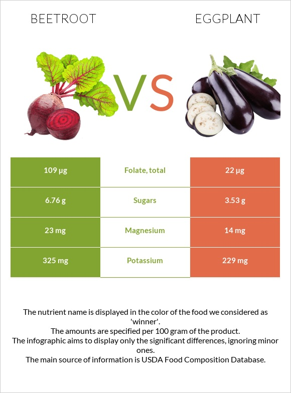 Beetroot vs Eggplant infographic