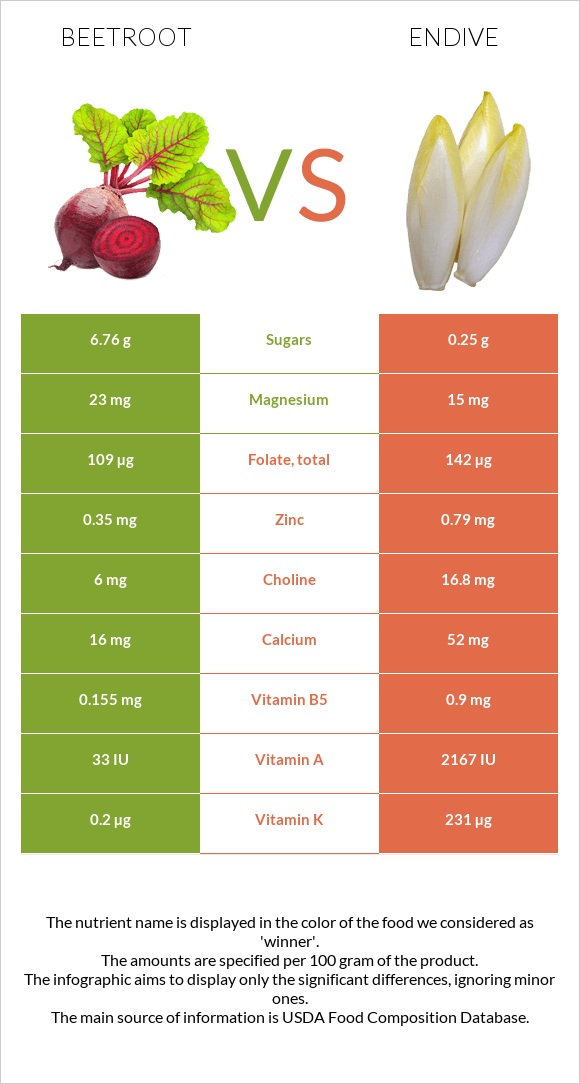 Beetroot vs Endive infographic