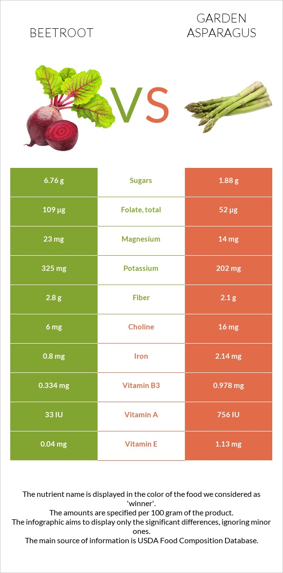 Beetroot vs Garden asparagus infographic