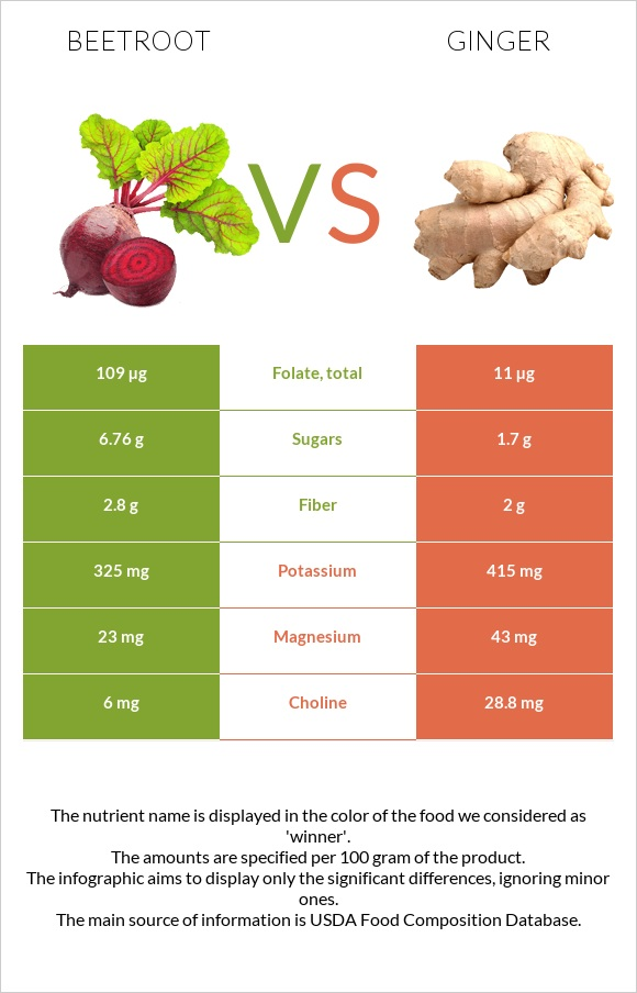 Beetroot vs Ginger infographic