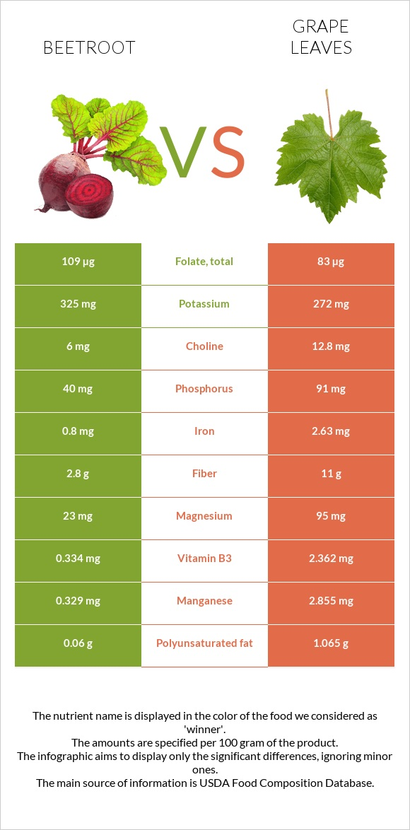 Beetroot vs Grape leaves infographic