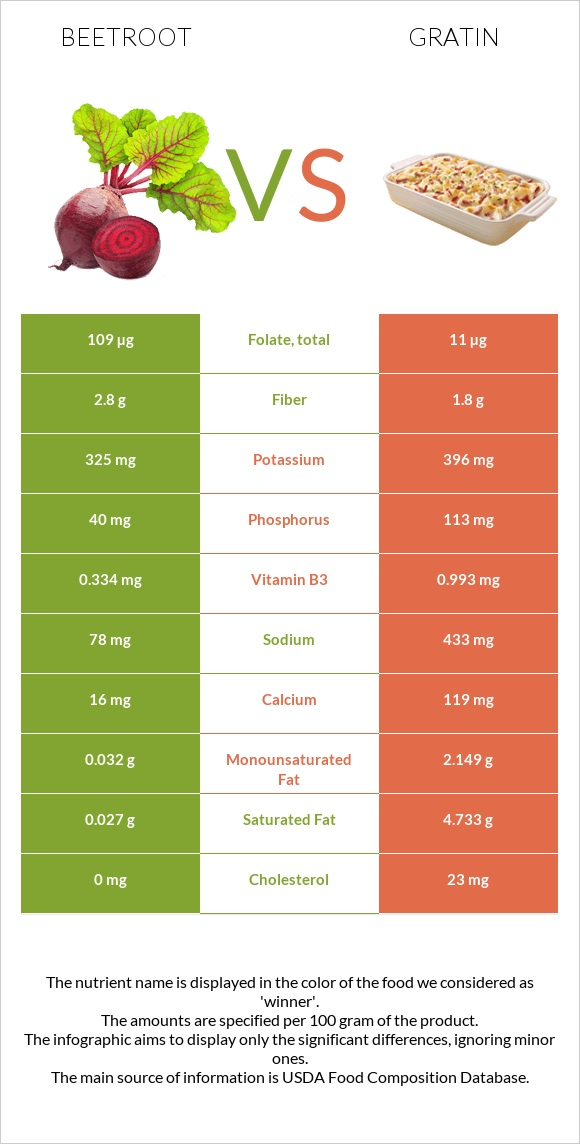 Beetroot vs Gratin infographic