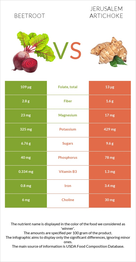 Beetroot vs Jerusalem artichoke infographic