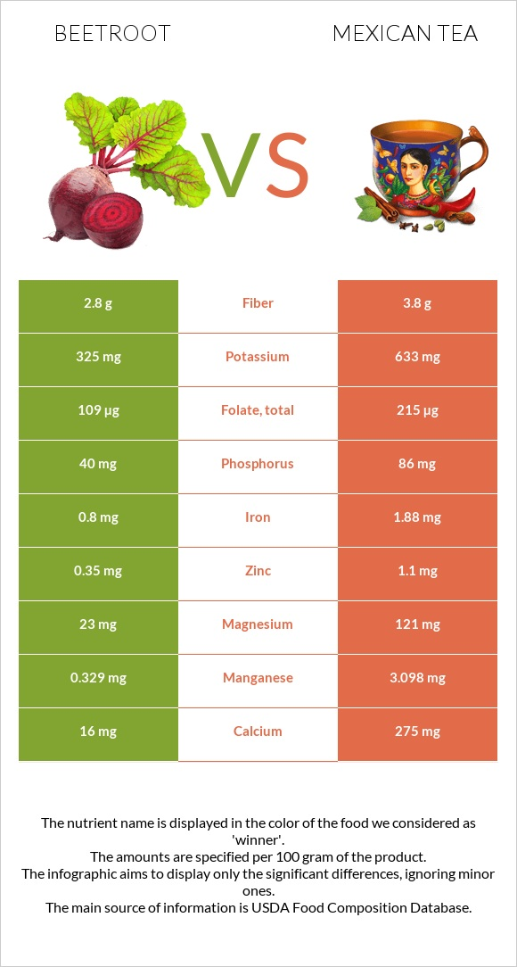Beetroot vs Mexican tea infographic