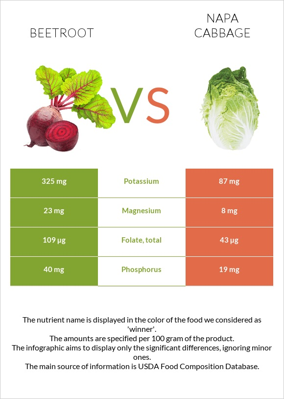 Beetroot vs Napa cabbage infographic