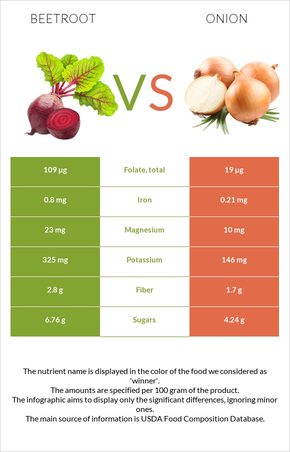 Beetroot vs Onion infographic