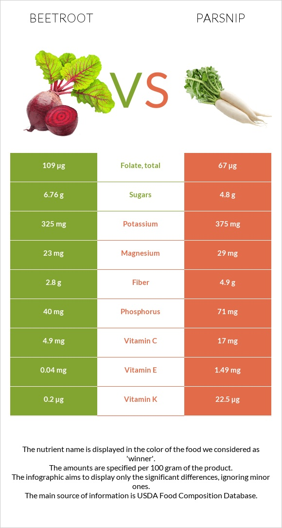 Beetroot vs Parsnip infographic