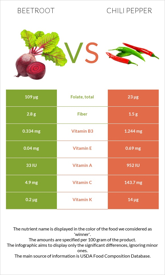 Beetroot vs Chili pepper infographic
