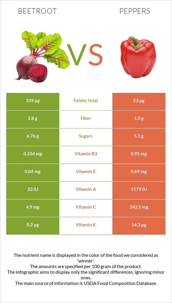 Beetroot vs Peppers infographic