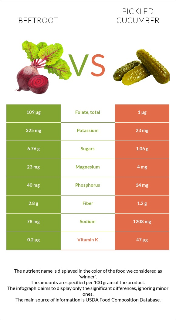 Beetroot vs Pickled cucumber infographic