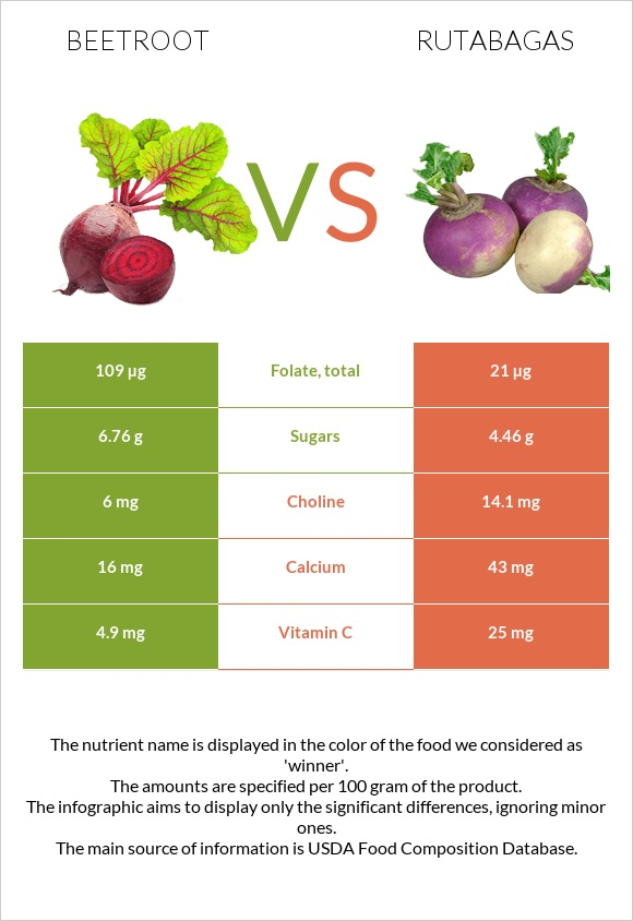 Beetroot vs Rutabagas infographic