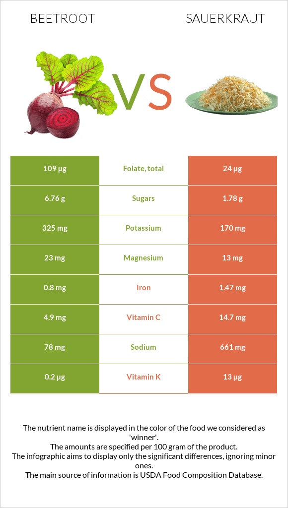 Beetroot vs Sauerkraut infographic