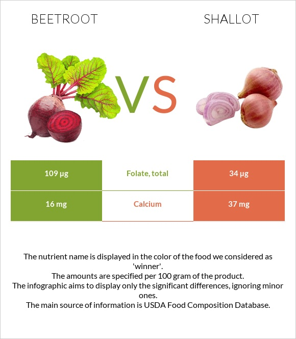 Beetroot vs Shallot infographic