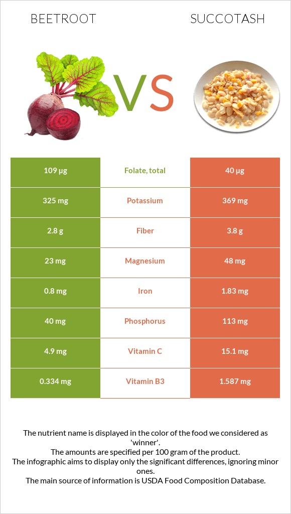 Beetroot vs Succotash infographic