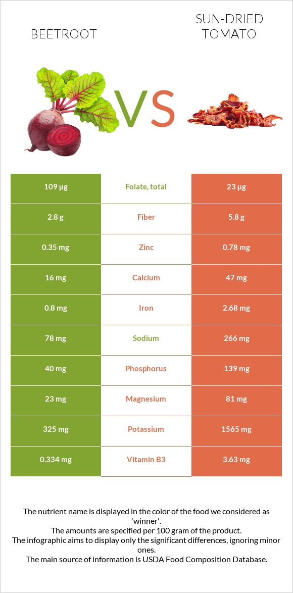 Beetroot vs Sun-dried tomato infographic