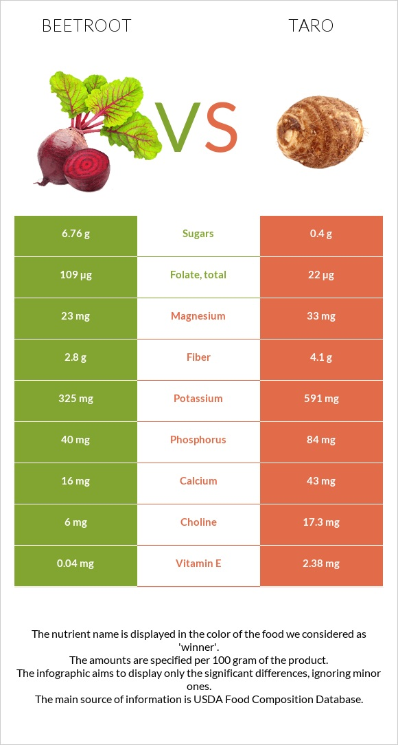 Beetroot vs Taro infographic