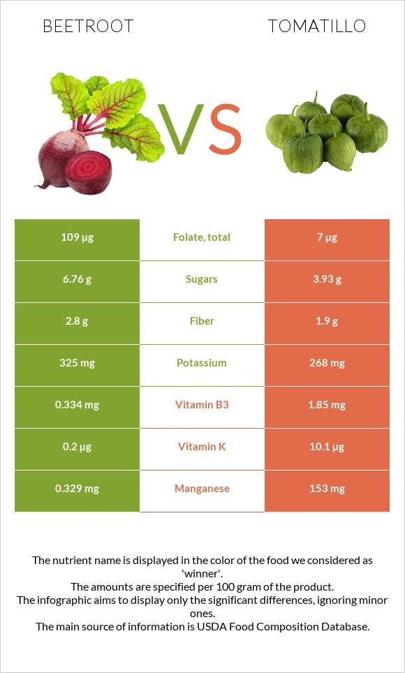 Beetroot vs Tomatillo infographic