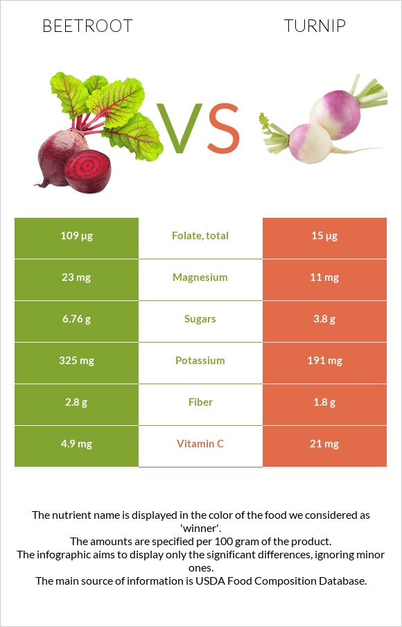 Beetroot vs Turnip infographic
