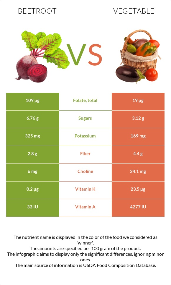 Beetroot vs Vegetable infographic