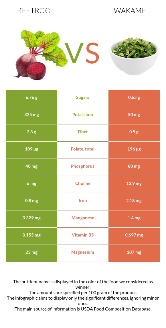 Beetroot vs Wakame infographic