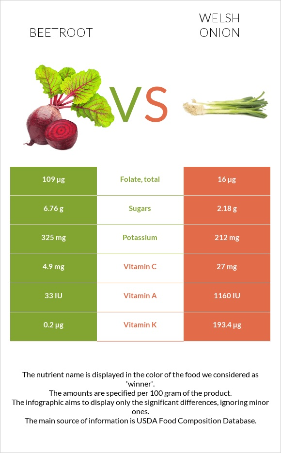 Beetroot vs Welsh onion infographic