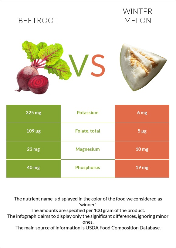 Beetroot vs Winter melon infographic