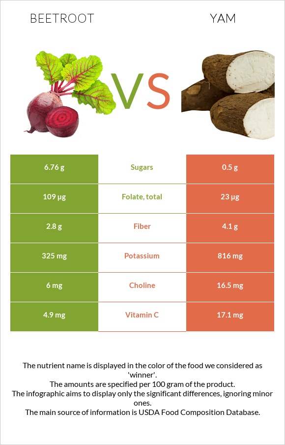 Beetroot vs Yam infographic