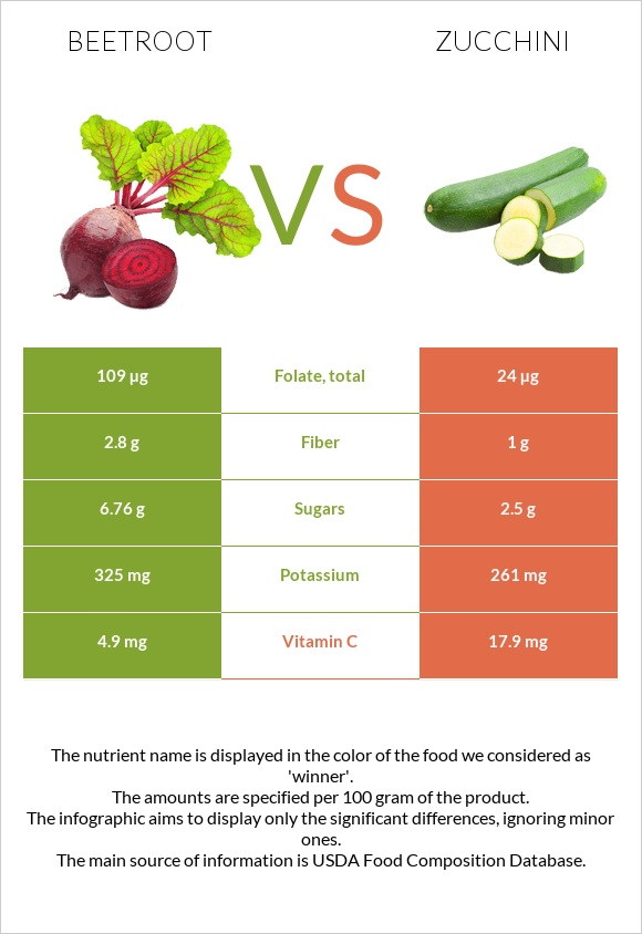 Beetroot vs Zucchini infographic