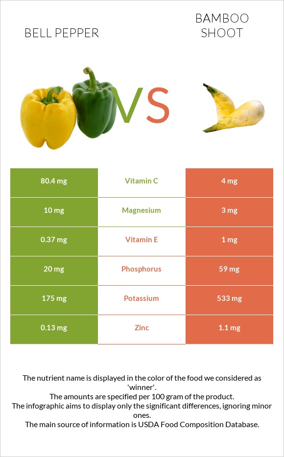 Bell pepper vs Bamboo shoot infographic