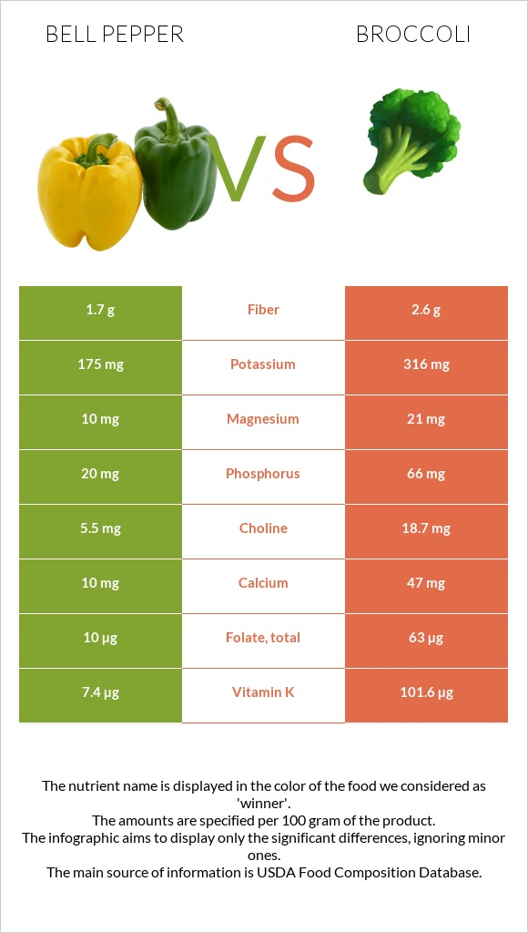 Bell pepper vs Broccoli infographic