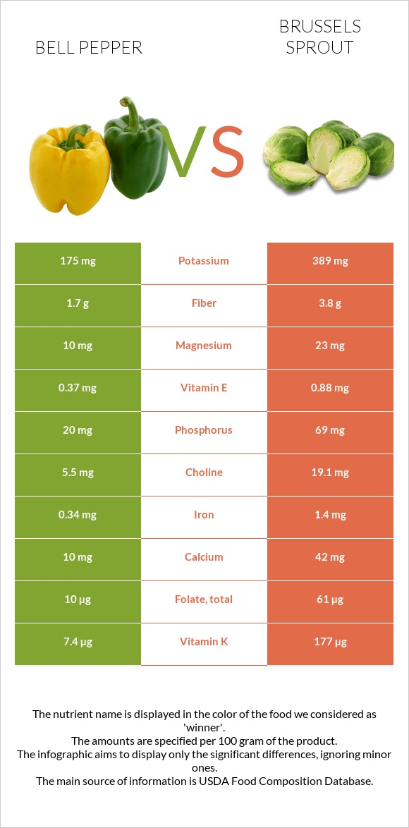 Bell pepper vs Brussels sprout infographic