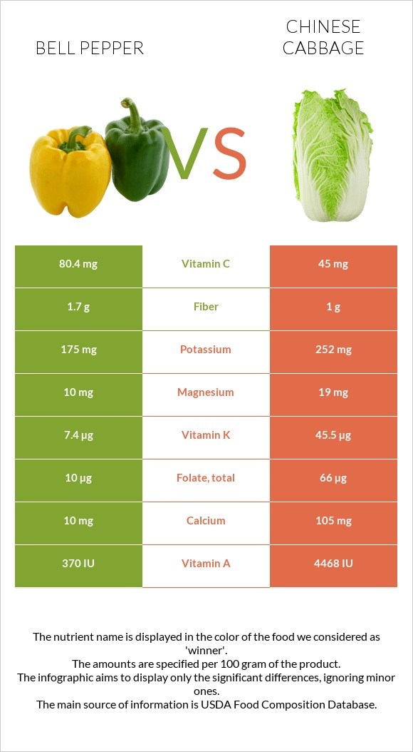 Bell pepper vs Chinese cabbage infographic