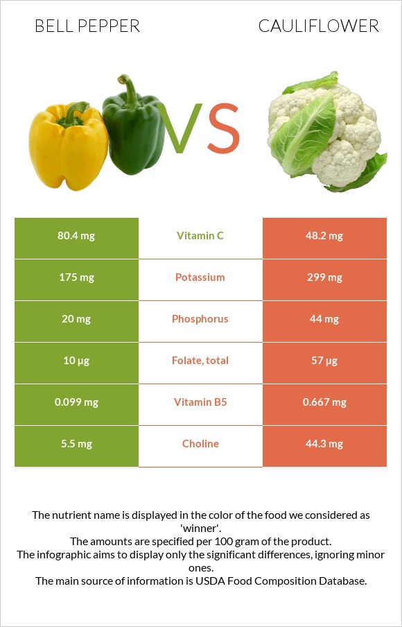 Bell pepper vs Cauliflower infographic