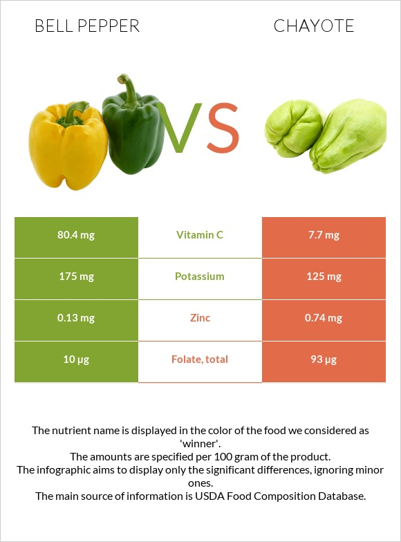 Bell pepper vs Chayote infographic