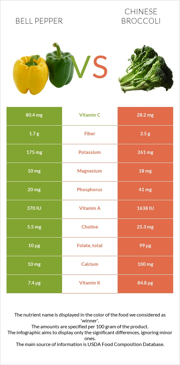 Bell pepper vs Chinese broccoli infographic