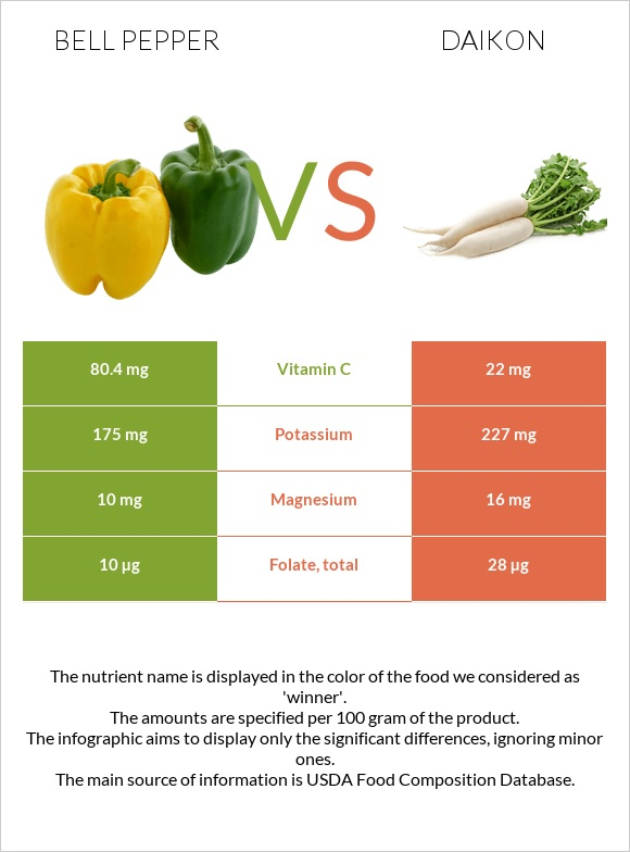 Bell pepper vs Daikon infographic