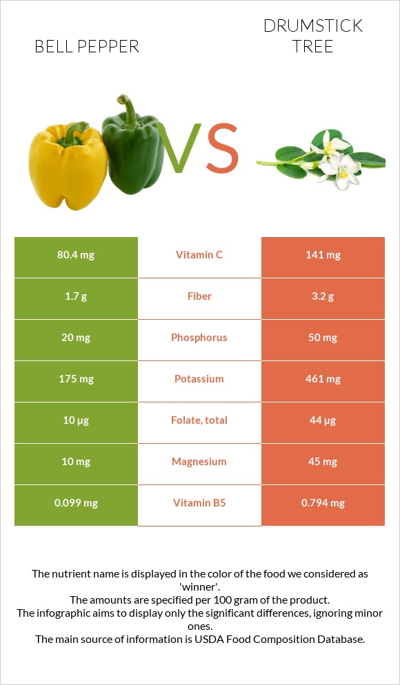 Bell pepper vs Drumstick tree infographic