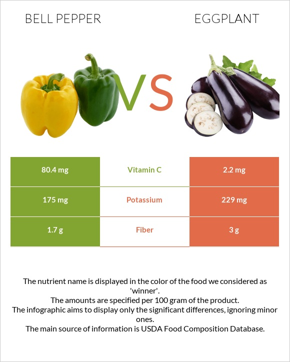 Bell pepper vs Eggplant infographic