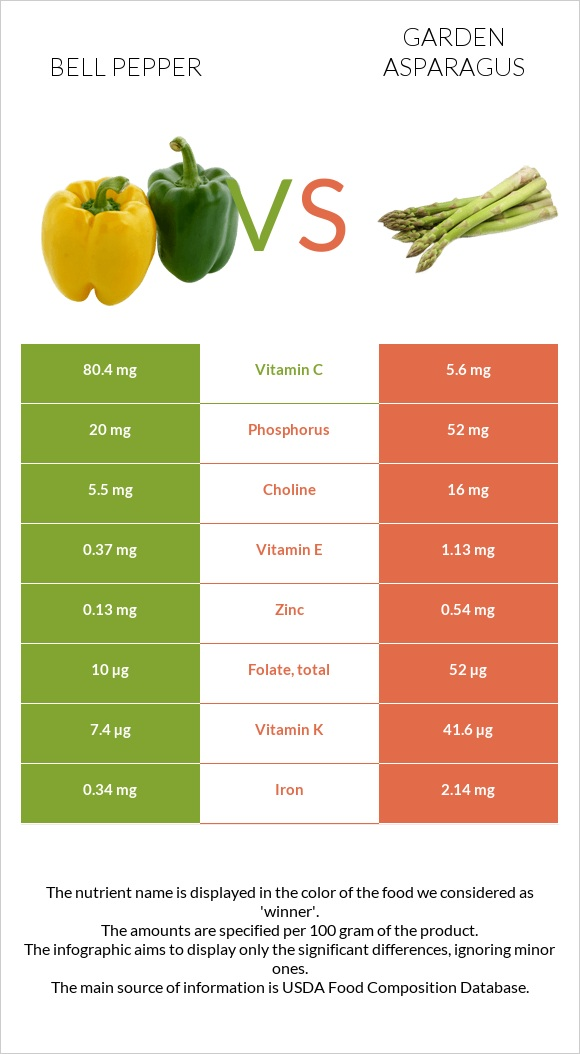 Bell pepper vs Garden asparagus infographic