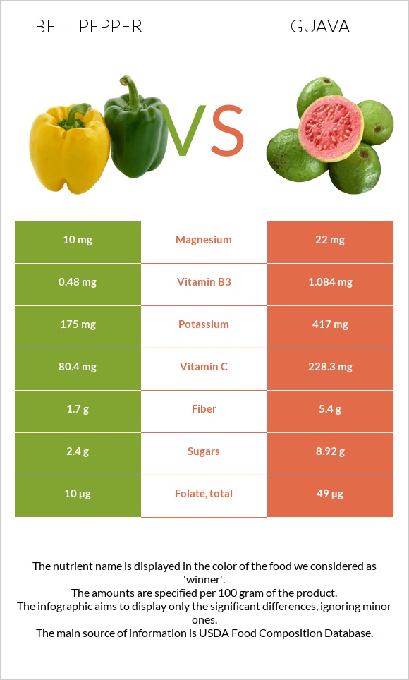 Bell pepper vs Guava infographic